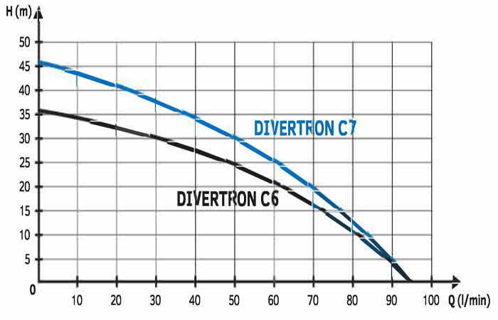 Claytech Divertron C6 & C7 Performance curve